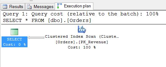 Clustered Index Scan