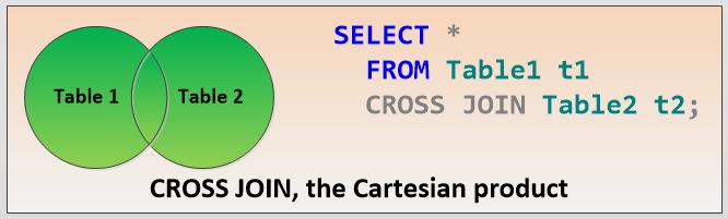 CrossJoinVenn