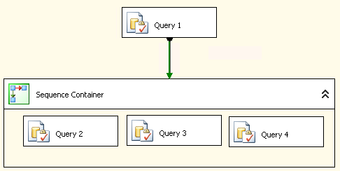 ETL Performance Using SSIS parallel queries.