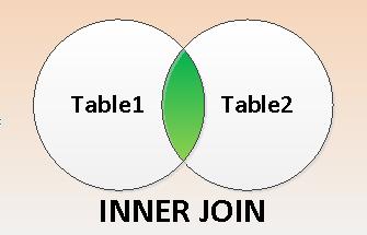 InnerJoinVenn