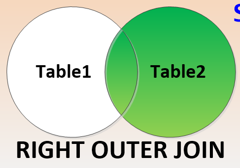 Sql Right Outer Join Venn Diagram Collection Of Wiring Diagram