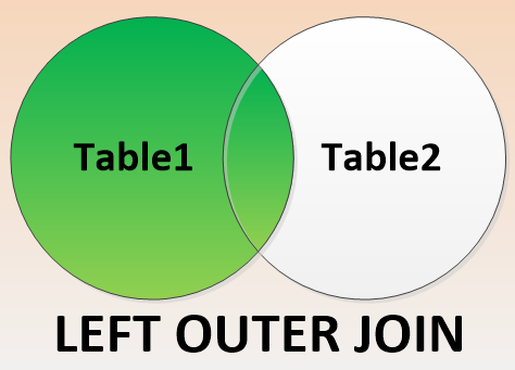 TSQL OUTER JOINS  LEFT and RIGHT