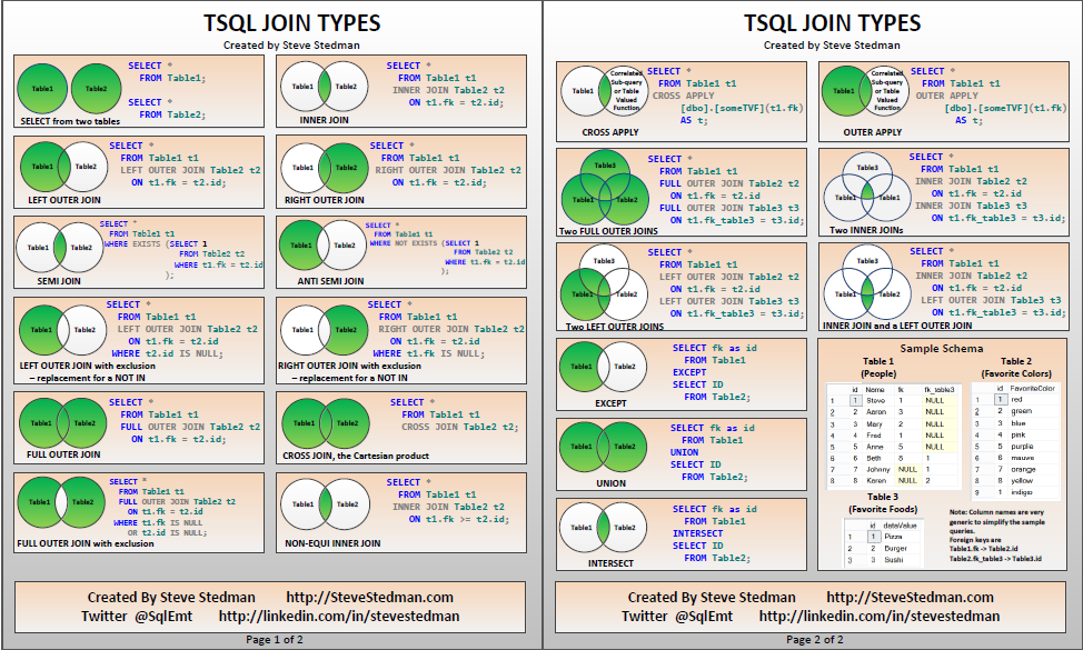 tsql join types poster  version 4