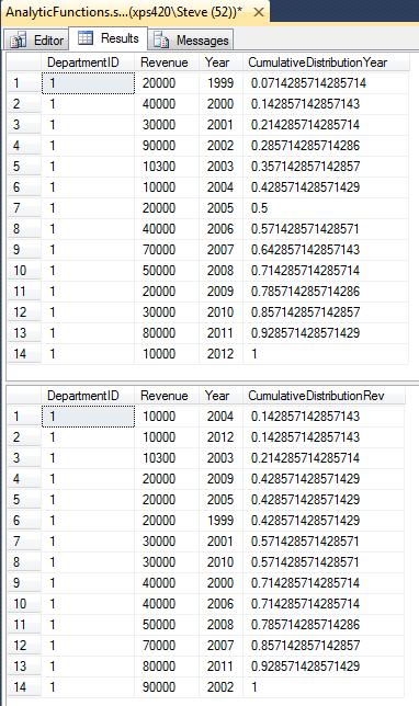 More Tsql 2012 Analytics Cume Dist Cumulative